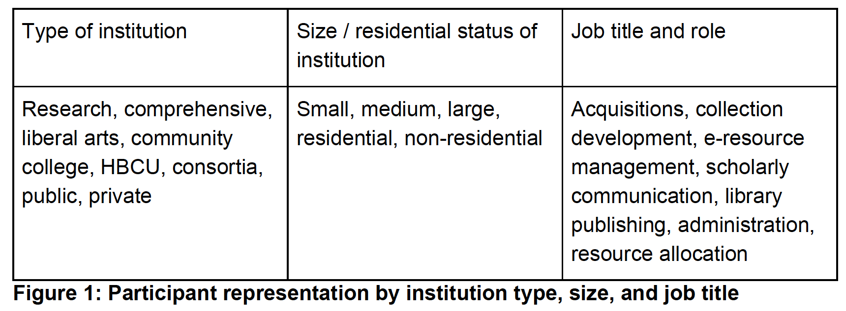 Figure 1 shows participant representation by institution type and size and by job title